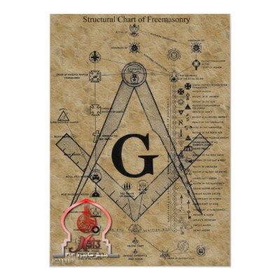 گونیا و پرگار نمادهای ماسونی